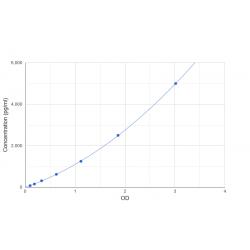 Graph showing standard OD data for Dog Insulin Like Growth Factor 1 (IGF1)